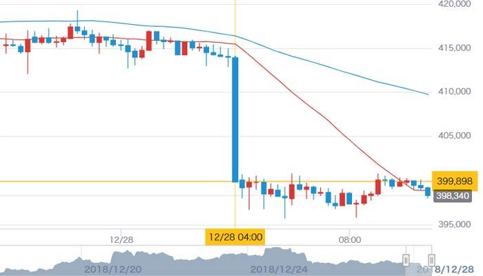 12月28日ビットコイン価格推移