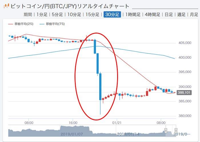 1月21日本日の仮想通貨相場