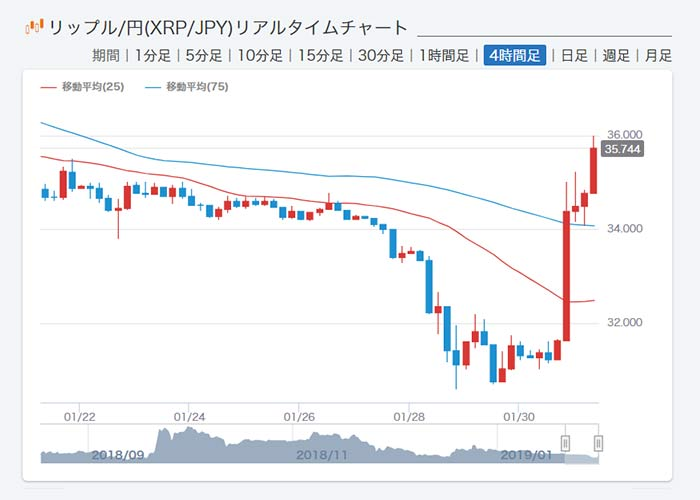 XRP急騰
