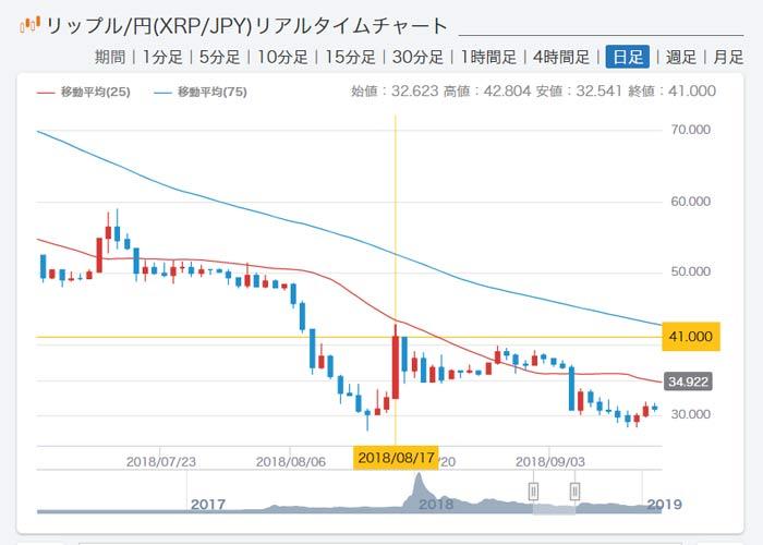 XRP価格高騰