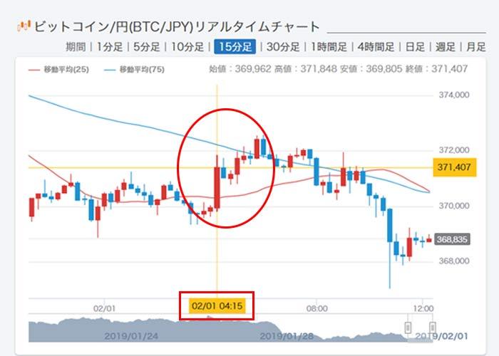 ビットコイン価格高騰