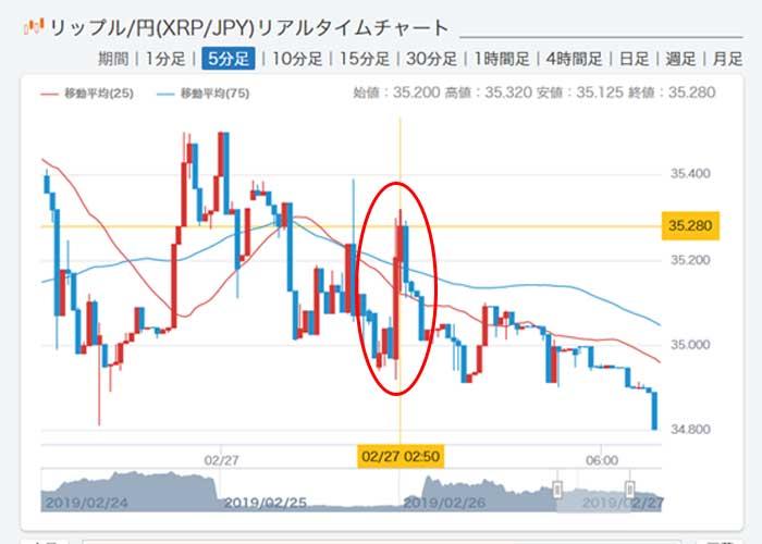 XRP価格チャート分析と今後の予想