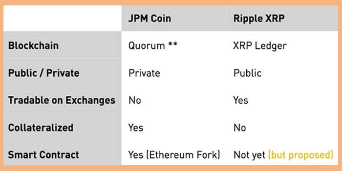 JPMコインはリップル(XRP)のライバルにはならない